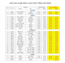 Indian Railways Latest Changed Time Table 2017 2018