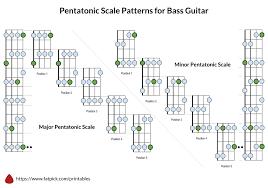 Guitar Pentatonic Scales Chart Pdf Pentatonic Scale Patterns For Bass Guitar Fatpick