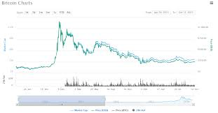 Bitcoin 2008 Chart Do You Know About Crypto Market Cycles You Should