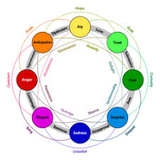 Contrasting And Categorization Of Emotions Wikipedia