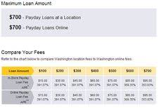 Advance America Rate Chart 38 Best Loans For People On Benefits Images People