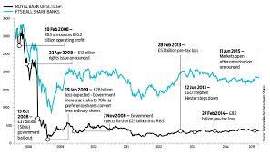 Rbs Share Chart Ignore Osbornes Rbs Offer Shares Magazine