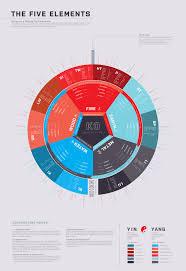 5 Element Chart 5 Element Chart Spleen Chinese Medicine Living