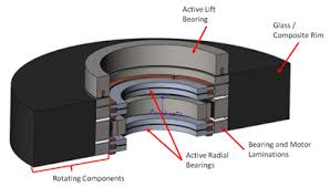 Gcep Research Blog Archive Low Cost Flywheel Energy Storage