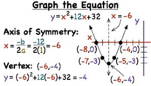 How Do You Graph A Quadratic Function Printable Summary