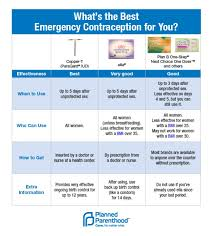 Why Women Struggle To Find Low Cost Emergency Contraception