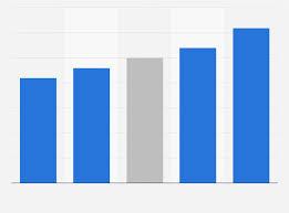 Wheat Price History Chart India India Average Retail Price Of Wheat Flour 2015 Statista