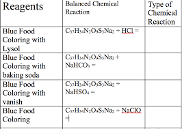 Solved Fill Out The Chart Using The Reagents Reaction Wit
