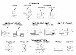 Обработка металлов давлением Реферат Упругая и пластическая деформация металлов