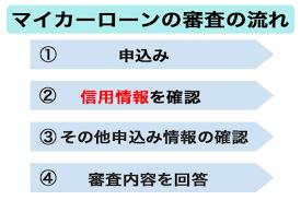 ジャパン ダネット マイカー ローン