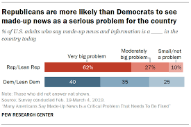 4 Republicans See Made Up News As A Bigger Problem Than