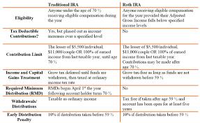 Making Sense Of Inherited Iras Mpm Wealth Advisors
