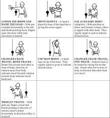 standard hand signals for controlling overhead and gantry cranes