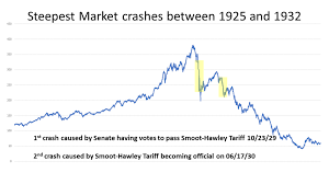 Tariffs Caused Crash Of 1929 And Will Cause Next Market