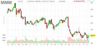 3m Share Price Chart 3 Big Stock Charts For Monday 3m Bank Of America And