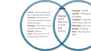 Music You Like Music I Like Venn Diagram Linguistics Homework Venn Diagram By Tamara Larson On Prezi