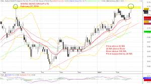 Sheng Siong Share Price Chart Sheng Siong Group Ltd Ov8 Moses Singapore Stock Analysis