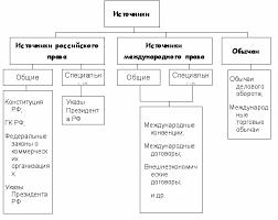 МИНИСТЕРСТВО ЭКОНОМИЧЕСКОГО РАЗВИТИЯ И ТОРГОВЛИ РОССИЙСКОЙ  Органы по защите прав потребителей