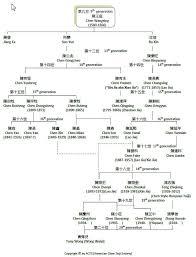 Lineage Chart Tony Wongs Taiji Lineage Chart