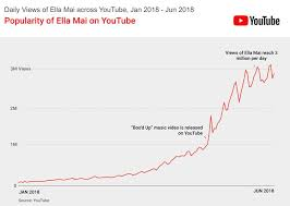 Top Chart Music Youtube