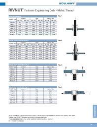 Aircraft Rivet Chart Rivnut Catalog