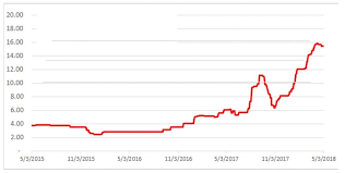 Lithium Price Chart 10 Years New Age Metals Six Sigma Metals