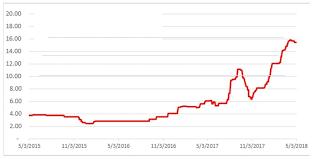V2o5 Price Chart New Age Metals Six Sigma Metals