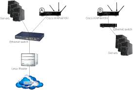 bridge a wired ethernet network wirelessly using two cisco best home network setup 2017 at Switch Network Diagram Router Access Point