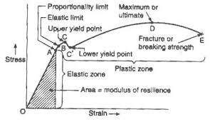 4 1 Properties Of Materials Design Technology
