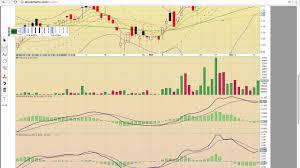 Scna Stock Chart Digaf Mgti Btcs Btsc Gahc Sing Attbf Mrrcf Emmbf Scna Drng Charts 12 12 17