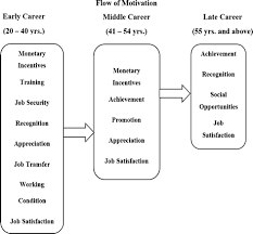 A Literature Review On Motivation Springerlink