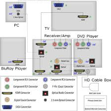 home theater technical articles cablewhole com complex home theater configuration