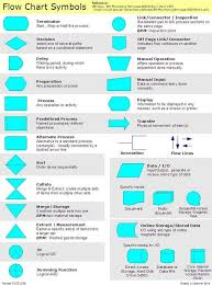 Flowchart Symbols And Their Meanings Flowchart Consists Of