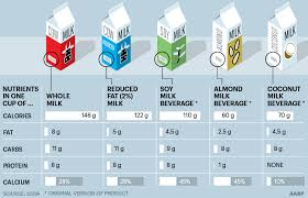 Aarp Weight Chart Coconut Milk Almond Milk Or Soy Milk