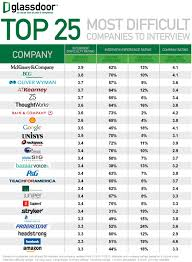 top 25 most difficult companies to interview glassdoor