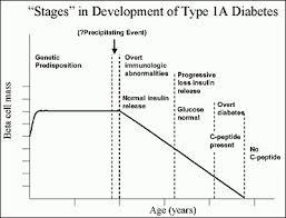 Diabetes Stages Chart Pathogenesis Of Type 1a Diabetes Endotext Ncbi Bookshelf