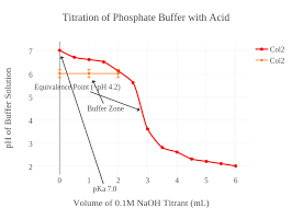Titration Of Phosphate Buffer With Acid Scatter Chart Made
