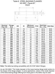 Flange Od Id Pcd Chart Steel Australian Flange Australian As Nzs 4331 1 Flange