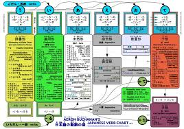 Chart Verb Japanese Verb Chart A Concise Summary Of Japanese Verb
