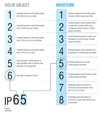 Ip Rating Guide Ingress Protection Rating Flowstar Uk