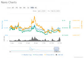 Nano Chart Nano Indicates A Strong Platform Despite The Market