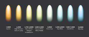Understanding Set Lighting And Color Temperature