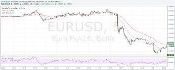 Euro Rate Chart 2017 2016 Currencies In Review Series Part 1 Euros Key Moments