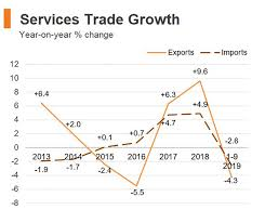 Hk Chart Economic And Trade Information On Hong Kong Hktdc