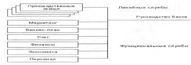 Организационная структура коммерческих банков Курсовая работа  Линейно функциональная схема построения структуры банка