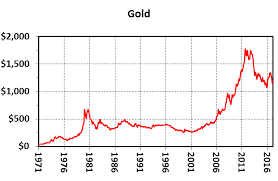 Mickey Fulp Blog The 46 Year Record Of Platinum Gold