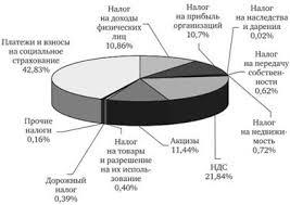 Налоговая система Чешской Республики Индивидуальный подоходный  Индивидуальный подоходный налог налог на доходы физических лиц