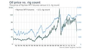 This Is How U S Drillers Responded To Oil Drop Marketwatch
