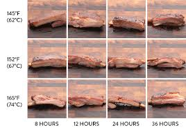 Bacon Cooking Chart How To Cook Sous Vide Barbecue Ribs The Food Lab Serious