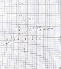 On A Graph Paper Draw The Straight Lines 2x Y 6 And X 2y 2